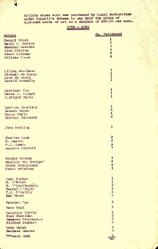 Listing of artists' works purchased under Council joint purchase scheme 1954-1959 (page 1 of 2)